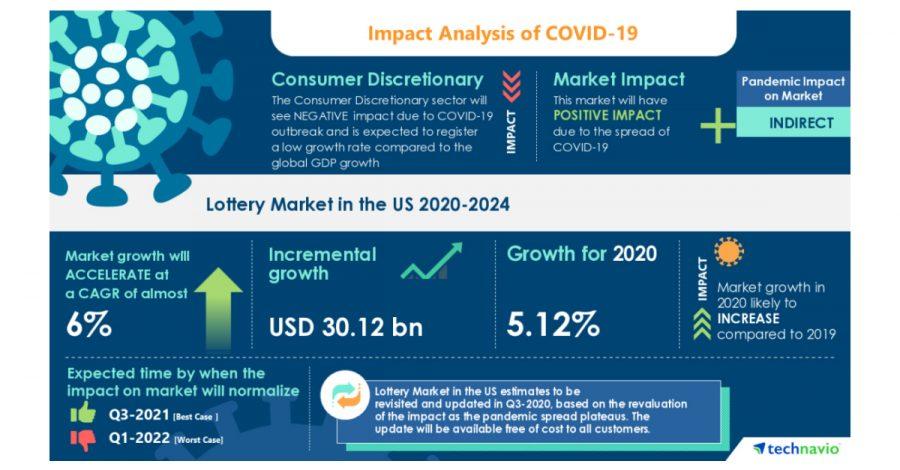 Analisis Pasar Lotere di AS Menyoroti Dampak COVID-19 2020-2024 | Penetrasi Smartphone yang Tinggi untuk Meningkatkan Pertumbuhan Pasar | Technavio