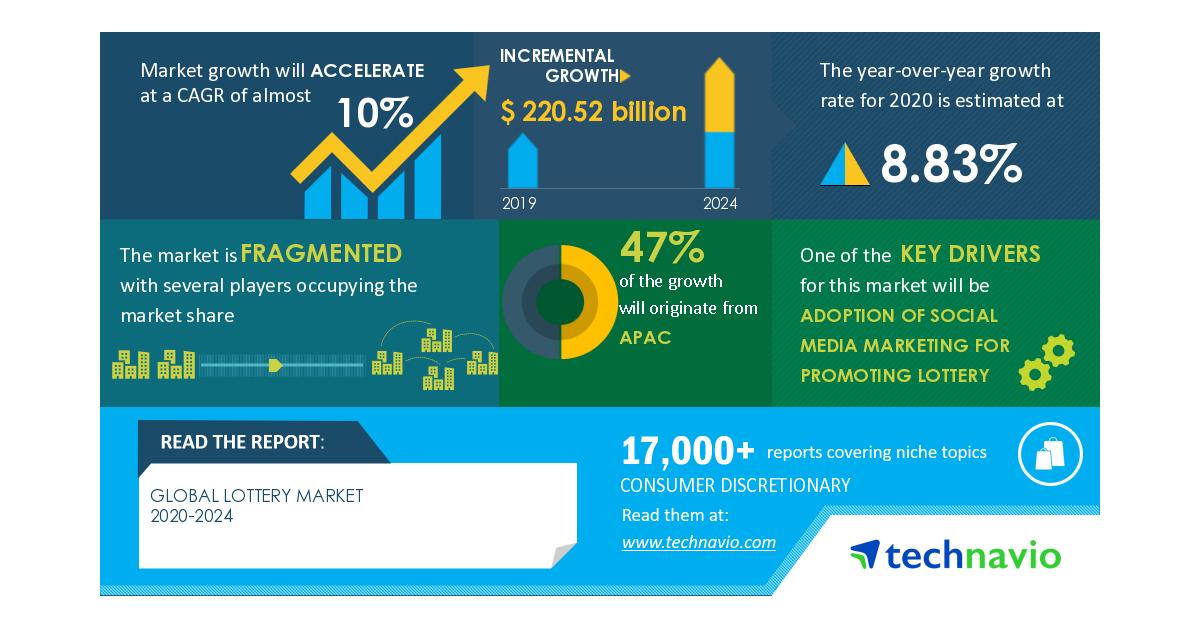 COVID-19 Analisis Dampak & Pemulihan- Pasar Lotre 2020-2024 | Adopsi Pemasaran Media Sosial Untuk Mempromosikan Lotre untuk Meningkatkan Pertumbuhan | Technavio