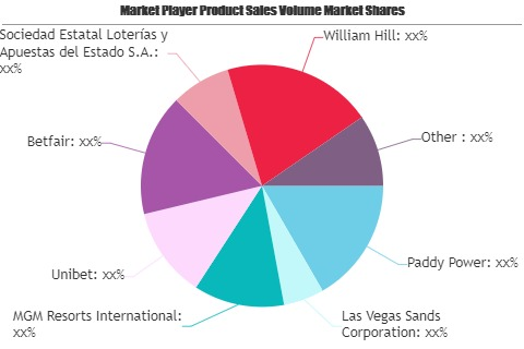Lottery and Sports Betting Industry Market