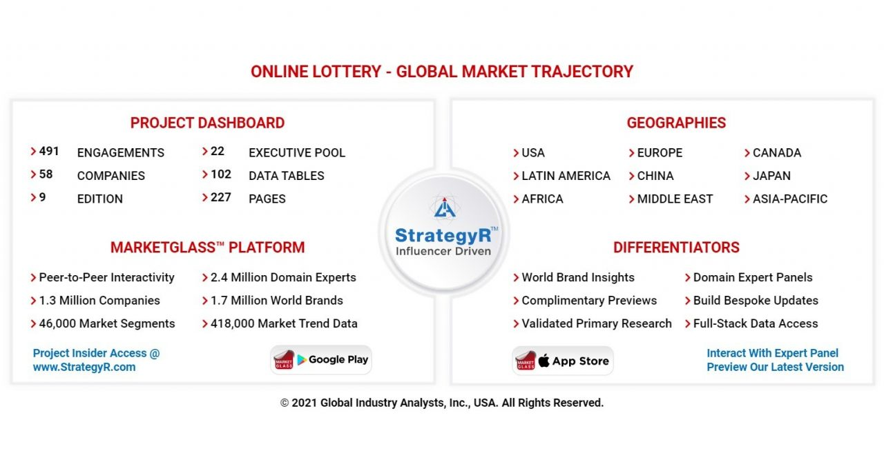 Pasar Lotere Online Global Akan Mencapai $14,5 Miliar pada tahun 2026
